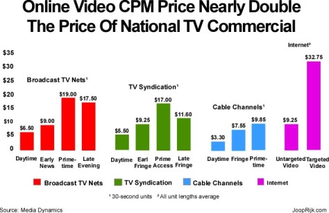 cpm-for-internet-video-and-tv-commercials