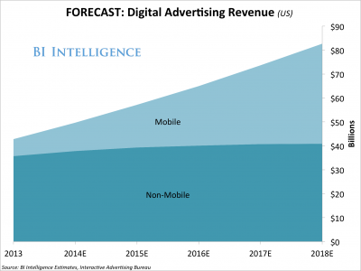 mobileforecast-digitaladvertisingrevenue(us)